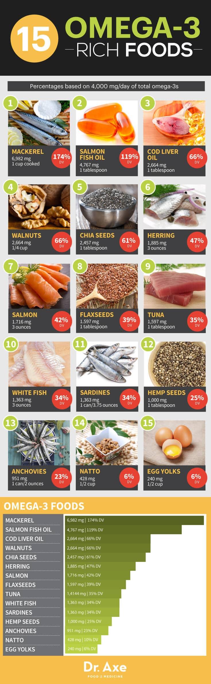 15 Omega 3 Foods