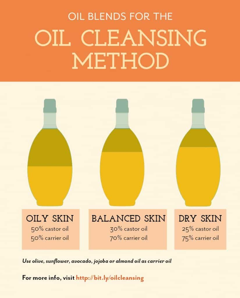 oilcleansingmethod